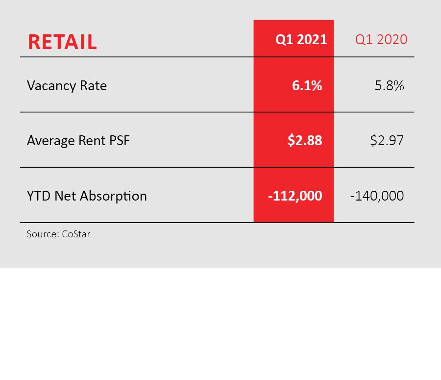 retail statistics